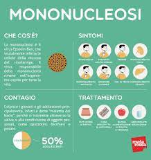 Mononucleosi Milza Ingrossata Sintomi