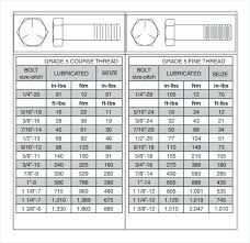 Sae Bolt Torque Chart 47 Rational Torque Chart As Per Bolt Size