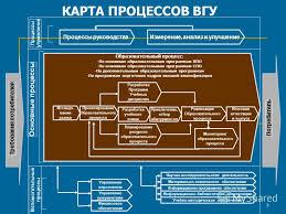 Презентация на тему Система менеджмента качества процессный  Постоянное улучшение СМК Ответственность руководства Измерение 3 3 Процессы управления