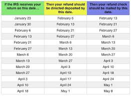 Irs Refund Calendar 2017 To Download Or Print