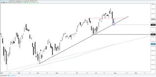 S P 500 Nasdaq 100 Chart Analysis Price Sequences Favor