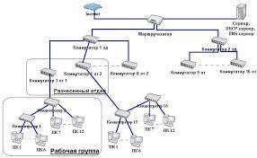 Разработка локальной сети предприятия  коммуникационного устройства может вывести всю сеть из строя Это удобно тем что можно будет быстро найти неисправность и быстро ее исправить