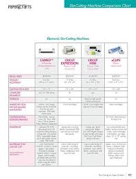 Digital Cutter Comparison Chart Pin On Cards