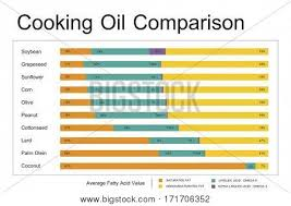 Cooking Oil Fat Comparison Chart Cooking Oil Comparison Image Photo Free Trial Bigstock