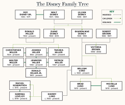 how do family trees work walt disney family feud inside his grandkids weird sad battle