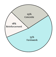 A A Pie Chart Showing The Contributions Of Reinforcement