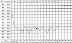 Basal Temperature Chart Download Basal Body Temperature