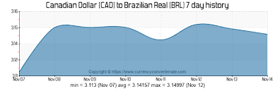 Brazilian Real Chart 200 Cad To Brl Convert 200 Canadian Dollar To Brazilian