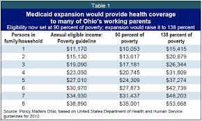 Ohio Medicaid Eligibility Income Chart 2019 Ohio Should Say Yes To Medicaid Expansion