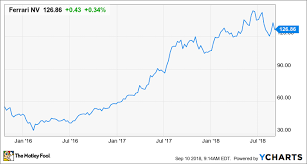 Aston Martin Stock Chart If You Missed Out On Tesla And Ferrari Watch This Ipo The