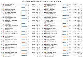 Rally Monte Carlo 2020 - Evans, Neuville ed Ogier in un ...
