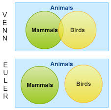 venn diagrams vs euler diagrams explained with examplesa simple example showing the difference between venn diagrams vs euler diagrams