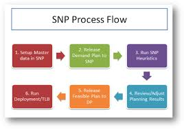 Sapexperts How To Execute Heuristics In Supply Network Planning