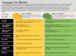 Fixed Vs Growth Mindset Chart Musings On Mindset Fixed Mindset Growth Mindset Habits