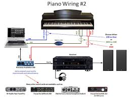newbie software piano hookup confusion digital pianos synths midi to usb connection using an adapter vs midi connection using an external sound ~macmacmac