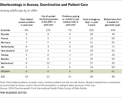 Medicine Chart For Seniors Chart Of The Day U S Seniors Faces Med Care Woes Eats