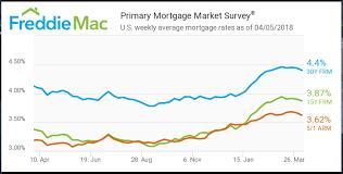 Fannie Mae Mortgage Rates Chart Fannie Mae Fnma Mortgage Rates Down Again
