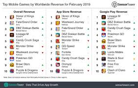 Mmorpg Popularity Chart The Top Mobile Games For February 2019 Dokkan Battles Up