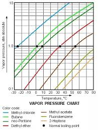 Hydrogen Vapor Pressure Chart Fluid Mechanics What Is The Difference Between Vapour
