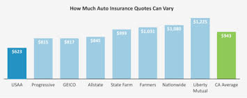 Car Insurance Quotes Ma