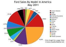 Ford Corporate Structure Chart Ford Technically Speaking