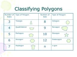 Geometry Vii How To Identify And Classify Polygons
