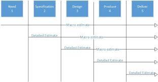 Bottom Up Estimates Future Proof Your Project Ape Pm