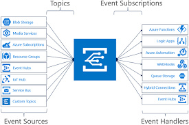 sfeldman.NET - Processing Azure EventGrid events with NServiceBus