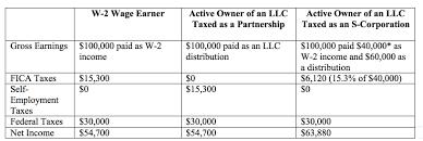Tax Savings S Corp Chart Cenkus Law