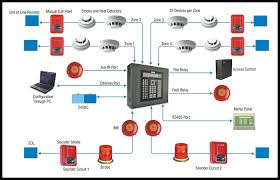 fire alarm system a1 solutionsa1 solutions fire alarm layout drawing at Fire Alarm Layout Diagram