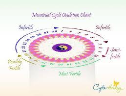Ovulation Chart Pin On Fertiltity