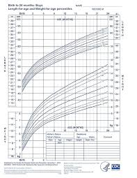 Child Growth Chart Height And Weight You Will Love Height Chart Calculator Height Calculator Tall