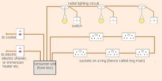 household wiring basics wiring diagram shrutiradio house wiring diagram symbols at House Wiring Connection Diagram