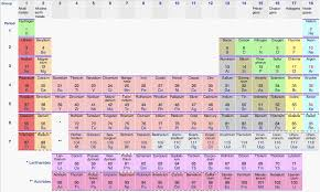 periodic-table | Words | Pinterest | Periodic table