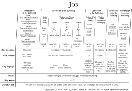 Charting Your Way To Wealth Book Book Of Job Overview Insight For Living Ministries