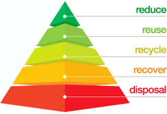 Image result for waste hierarchy