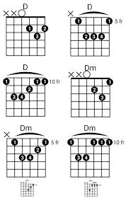 Ultimate Guitar Chord Chart Ii D Chord Guitar Ultimate Guitar Chord Charts Open Position
