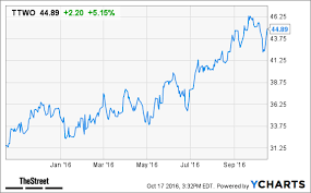 Heres Why Take Two Interactive Ttwo Stock Is Surging