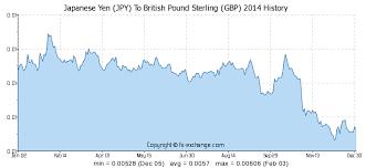 Yen Pound Exchange Rate Chart Japanese Yen Jpy To British Pound Sterling Gbp History