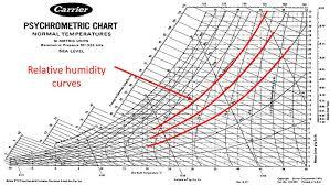 Si Unit Psychrometric Chart Pdf 75 Problem Solving Carrier Psychrometric Chart Si Units