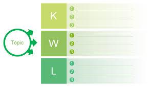 Kwl Chart Blank Kwl Chart Free Blank Kwl Chart Templates