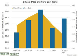 Will Valeros Ethanol Earnings Fall In Q4 2018 Market Realist