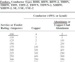 What Size Aluminum Wire For 400 Amp Service Codebox Com Co