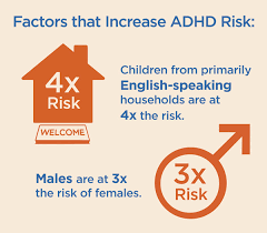 Adhd Symptoms Chart Adhd By The Numbers Facts Statistics And You