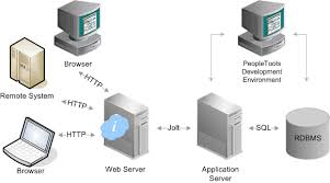 peoplesoft internet architecture peoplesoft technical