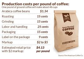 Arabica Coffee Bean Price Chart Why The Price Of Your Morning Coffee Could Get More