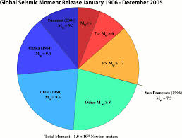 File Graph Of Largest Earthquakes 1906 2005 Png Wikimedia
