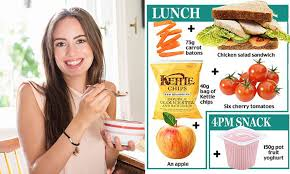 Niacin Rich Foods Chart How To Get All The Nutrients You Need In One Days Food