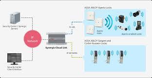 assa abloy electronic locks genetec assa abloy architecture diagram