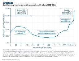 Inequality Chart How Inequality Statistics Can Mislead You Current Affairs